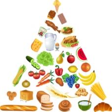 食物组成的金字塔