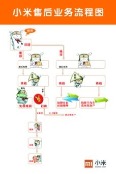 小米售后业务流程图